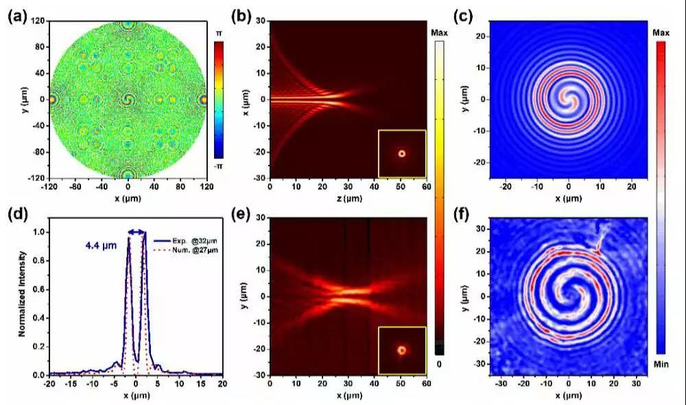 对于微纳结构而言,与微观分子一样,在产生高次谐波过程中也需要遵循对于圆偏入射光的选择规则:当微结构存在某种旋转对称性时,只有某些级次的高次谐波能够产生,并且高次谐波信号的自旋态也受到限制。满足选择规则的高次谐波信号的相位则与高次谐波的级次以及信号的自旋态有关。在本工作中选取的单个元胞是劈裂环谐振器(SRRs),一方面由于其具有最低的旋转对称性,可以产生所有阶数高次谐波携带任意自旋态的信号;另一方面通过激发磁偶极,劈裂环谐振器可产生较强的二次谐波(second harmonic generation)信号。