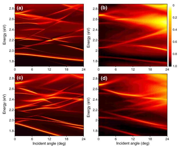 光子晶体表面的能带结构