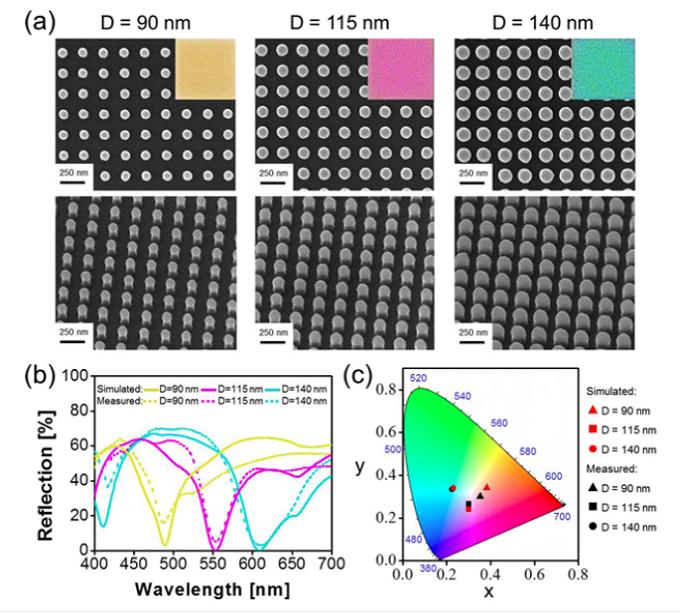 滤光片的颜色和超材料表面周期性纳米柱(nanopillar)的圆柱直径 D 有直接关系