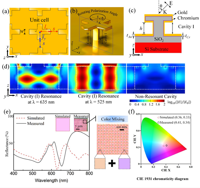 纳米天线的结构示意图,电场强度分布图,反射率,色品图