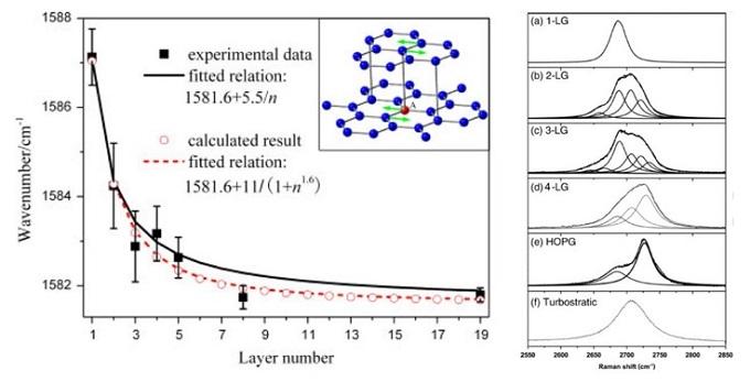 不同层数石墨烯拉曼光谱,G 峰随层数的变化(左)[1],G′ 峰随层数的变化(右)[2]