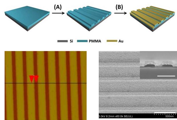 光栅结构示意图、AFM 扫描图、SEM 扫描图