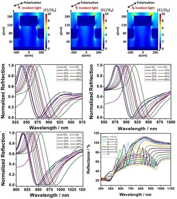S3 样品在不同角度、不同折射率溶液中的电场强度分布及反射率光谱