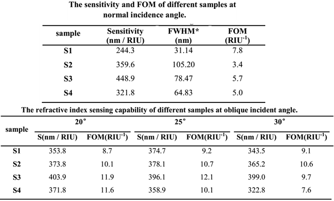 不同样品在不同入射角度下的灵敏度(Sensitivity)和品质因数(FOM)