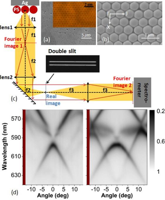 Photonic-Plasmonic 光子晶体 SEM 顶视图、角分辨光谱系统示意图、角分辨反射光谱