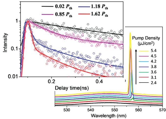 不同功率下钙钛矿材料荧光寿命的衰减轮廓及其在不同掺杂下的单模激光辐射