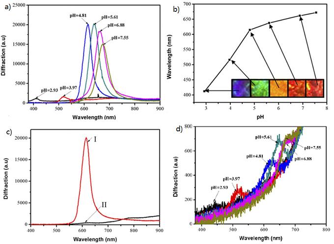 CAuHCF 样品的光谱特性及其与 pH 值的关系