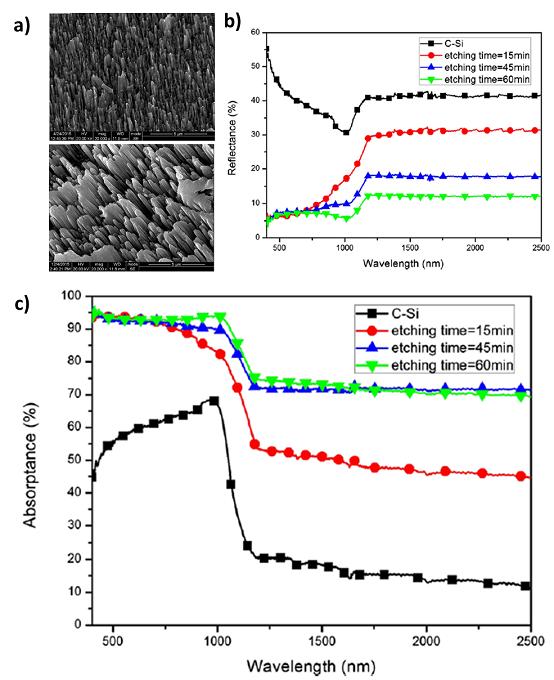 不同刻蚀时间下的黑硅纳米阵列的 SEM 图、反射率光谱图、吸收光谱图