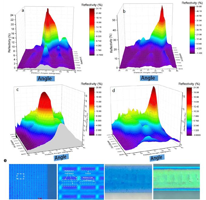 3D 片层结构所形成结构色的光谱特性及光学成像
