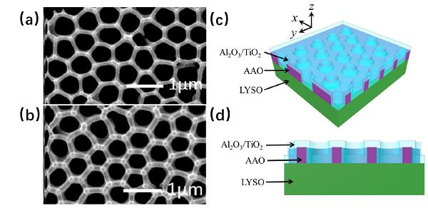 LYSO 闪烁体和多孔氧化铝光子晶体结构的 SEM 图及结构示意图