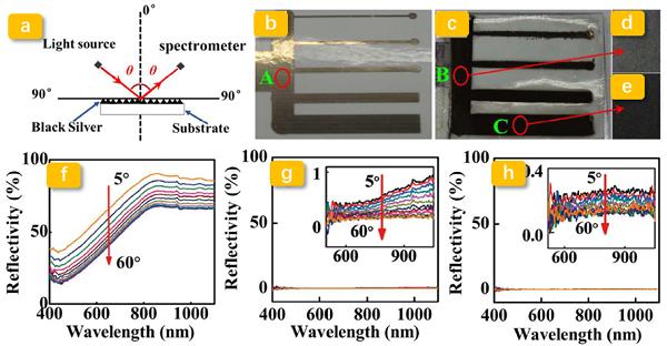 电泳前后银纳米片聚合物的角分辨反射光谱