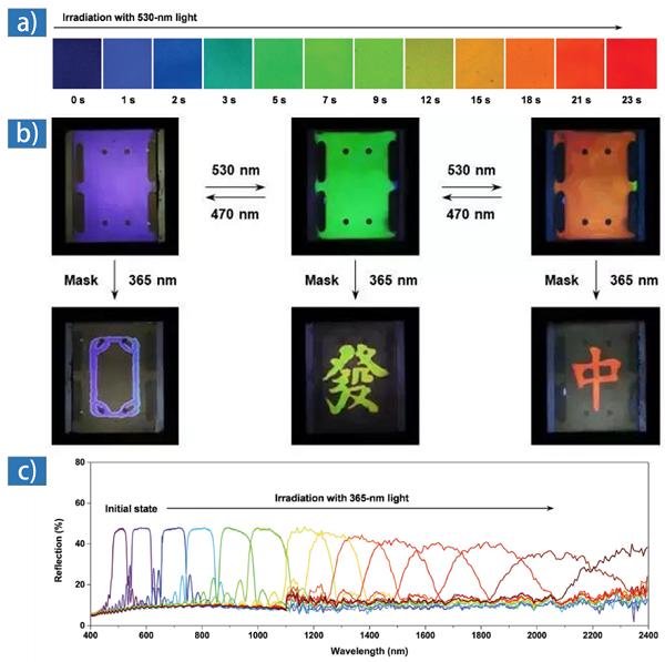 分段调控反射光谱方法产生 RGB 色彩与黑色背景图像及其光谱表征