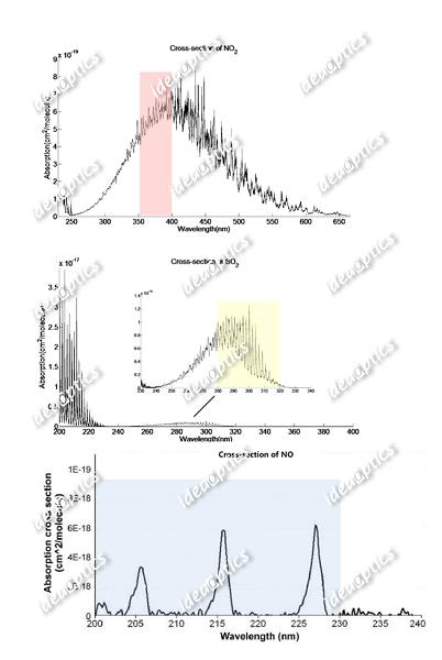 二氧化硫及氮氧化物的吸收截面