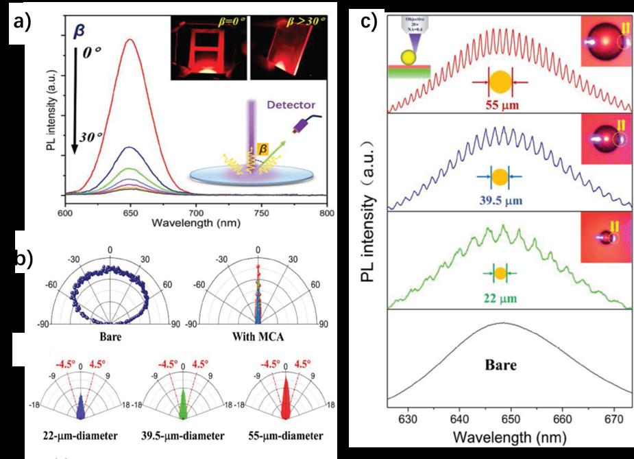 微球腔-定向天线效应-QD/PDMS量子效率